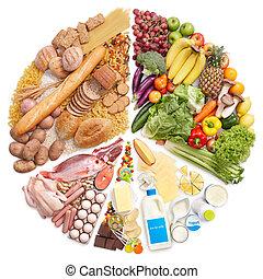 food pyramida, kruhový diagram