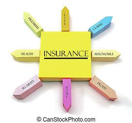 Pojem o pojištění na lepidla