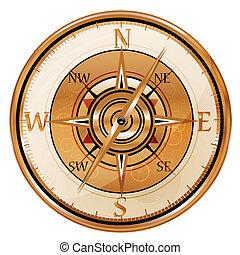 Protivný kompas