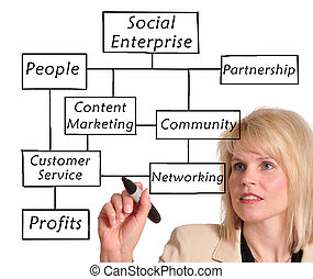 společenský, podnik