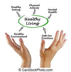 Zdravý život