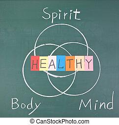 Zdravý koncept, duch, tělo a mysl